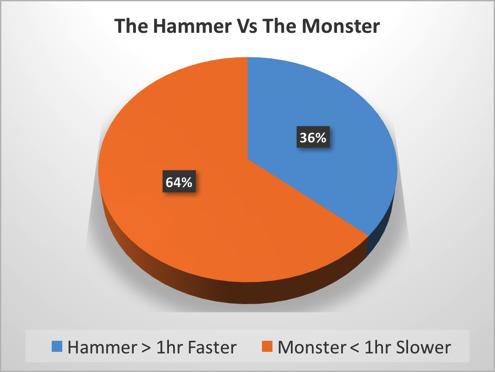Hammer vs Monster