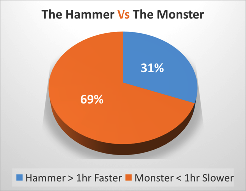 Hammer v Monster