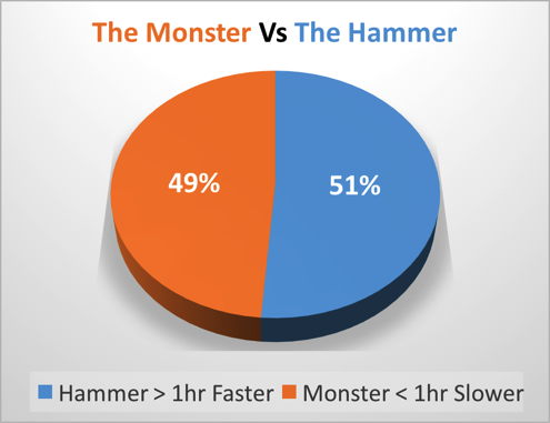 The Monster Vs The Hammer
