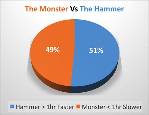 The Monster Vs The Hammer